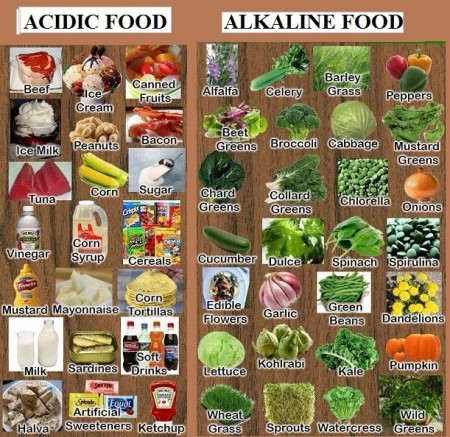 acid and alkaline food